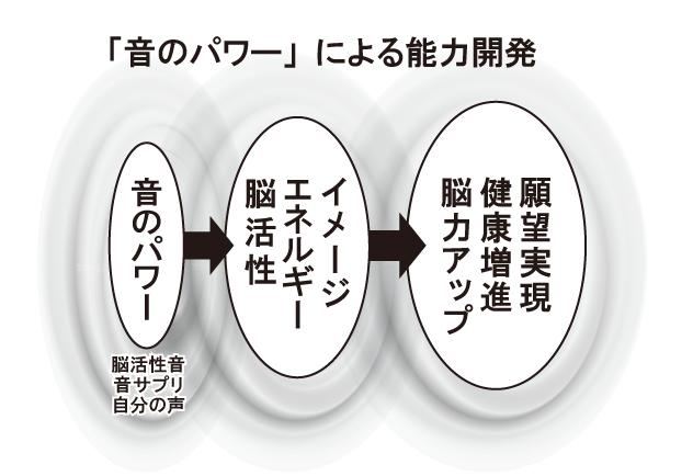 ②「音のパワー」による能力開発new