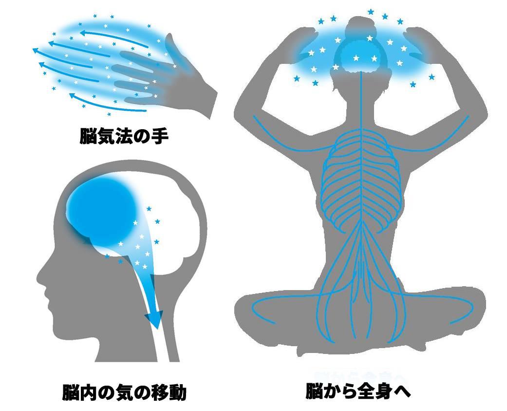 図④「脳気法」基本ワーク